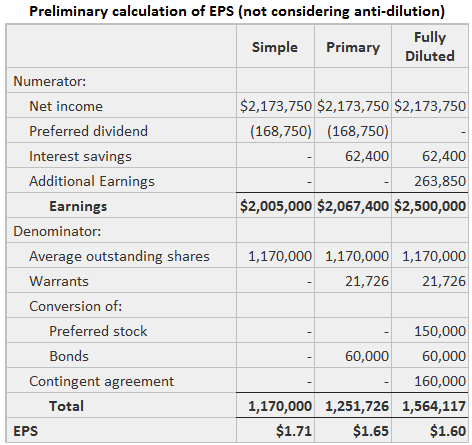 Preliminary calculation of eps