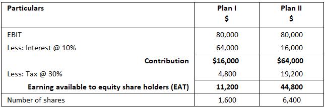 When-EBIT-is-$80000