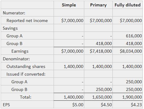 convertible bonds equivalency example-3
