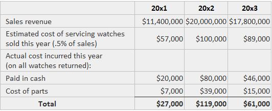 warranty liabilities example