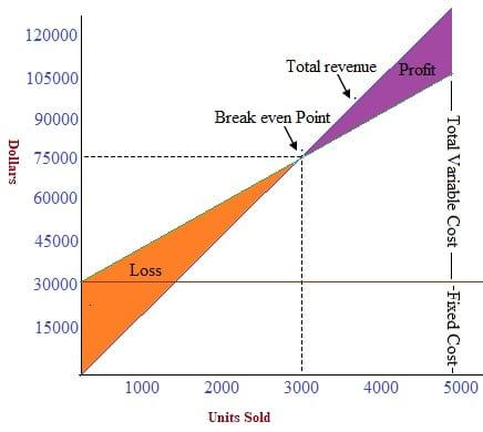 Break even point graph presentation