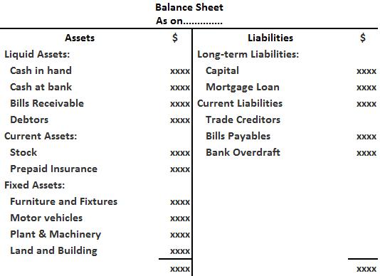 Mixed order Method of Mashalling of balance Sheet