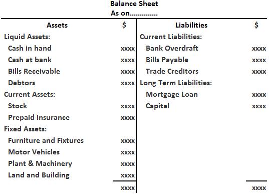 Order of Liquidity Marshalling Method of balance Sheet