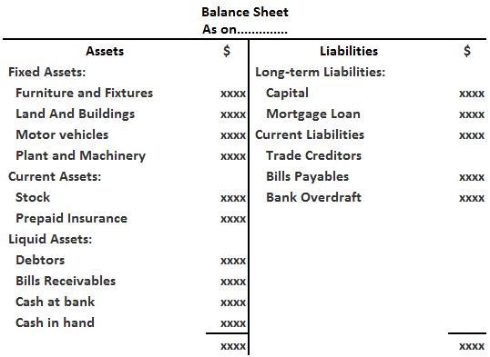 The Order of Permanence Marshalling Methods of Balance Sheet
