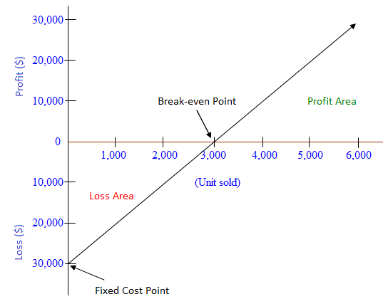 Profit-Volume PV graph