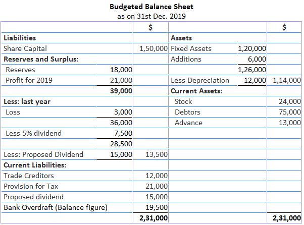 Balance Sheet method of Preparing Cash Budget
