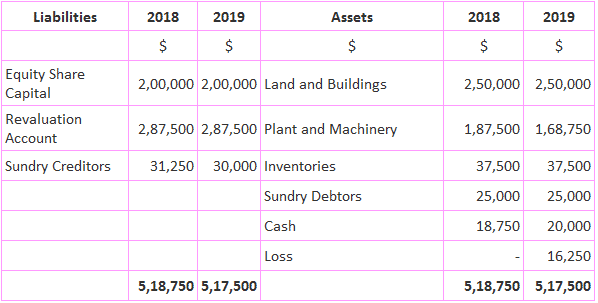 Current value accounting technique solved