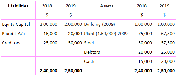 Current value accounting technique