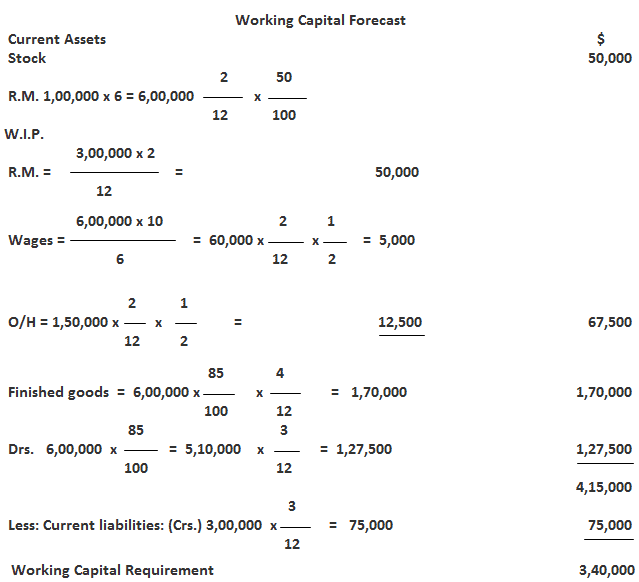 Estimating Working Capital requirements