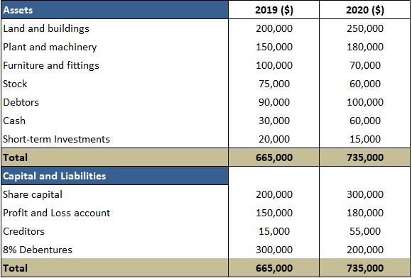 Example-Fund-Flow-Statement