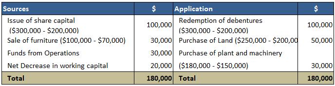 Fund-Flow-Statement-Solution