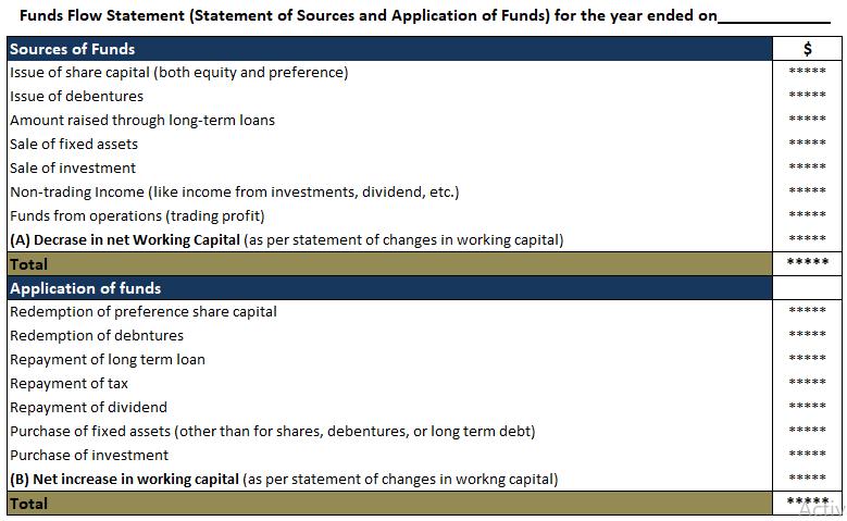 Vertical-format-of-fund-flow-statement
