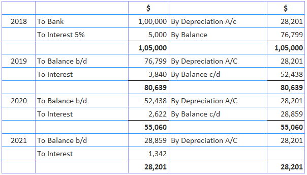 Annuity Method of Assets Depreciation