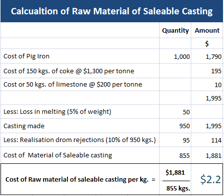 Apportionment of joint cost of materials example 2
