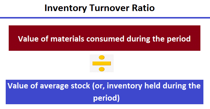 Formula of Inventory Turnover Ratio