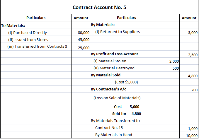 Contract Account Example