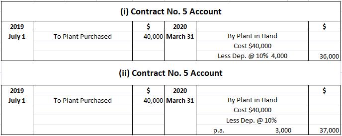 Contract Account Plant Depreciation Treatment