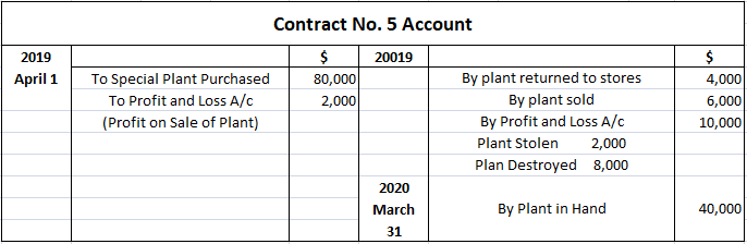 Contract Costing Solved Example