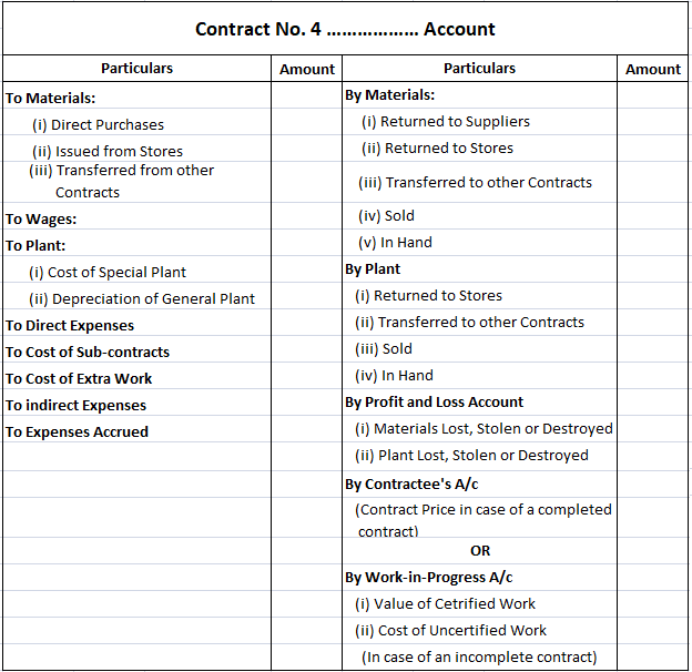 Format of Contract Account