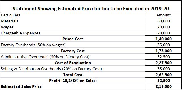 Job-Cost-Sheet-Estimated-Price-Problem-No-2