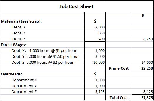 Job Costing - Problem No. 1 - Job Cost Sheet