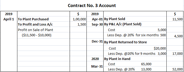 Plant Depreciation Treatment in Contract Account