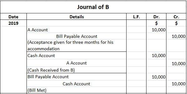 Accommodation Bill Journal Entries