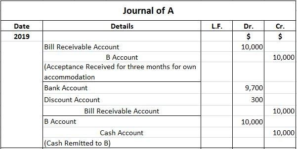 Accounting for Accommodation Bill