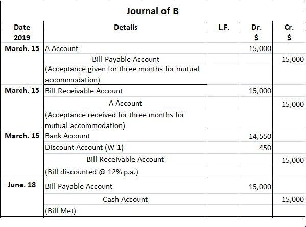 Accounting for Mutual Accommodation Bill