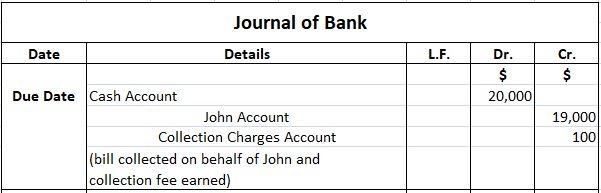 Accounting for bill of exchange - journal entries