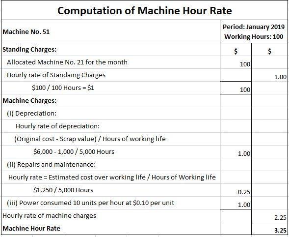 Computation of Machine Hour Rate