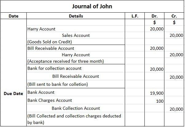 Journal Entries for Bill of Exchange Example