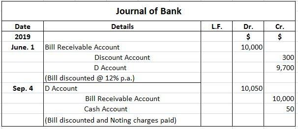 Journal of Bank