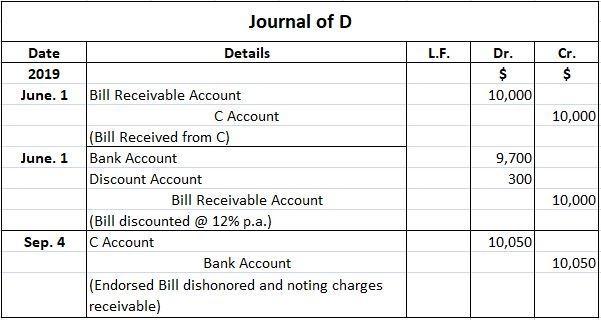 Journal of D