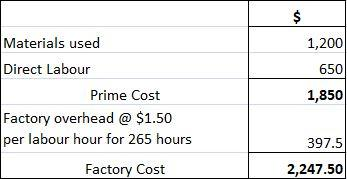 Labour hour rate of overhead