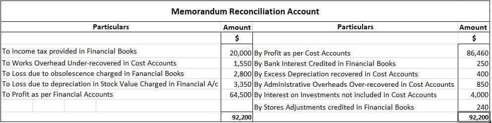 Memorandum-Reconciliation-Account-Examples