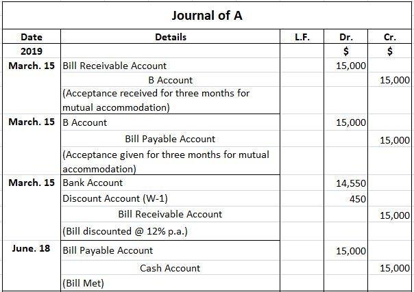 Mutual Accommodation Bill Journal Entries