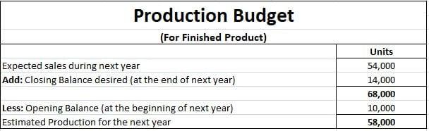 Production-Budget-Example-2