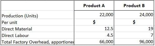 Production-Cost-Budget-Example-1