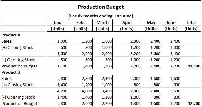 Production-Cost-Budget-Solution