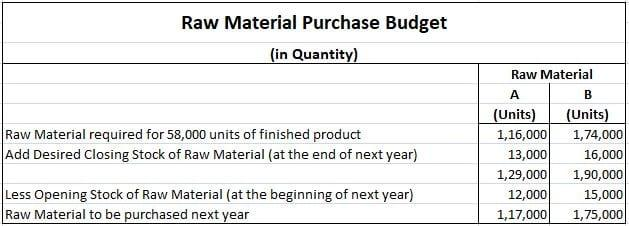 Raw-material-purchase-budget