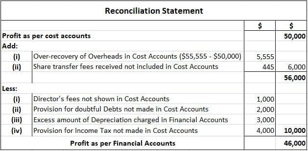 Reconciliation of Cost and Financial Accounts Example