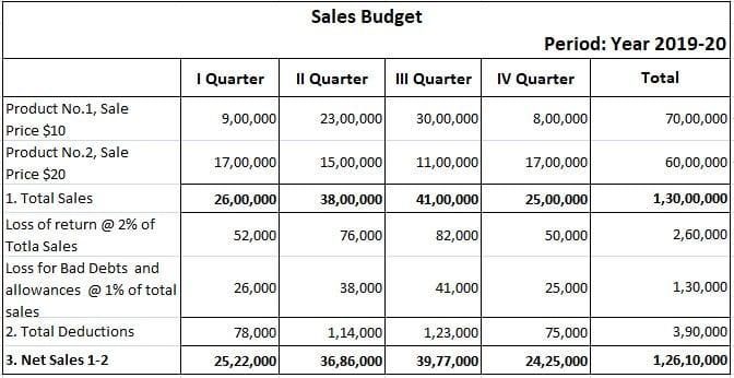 Sales Budget Example Solution