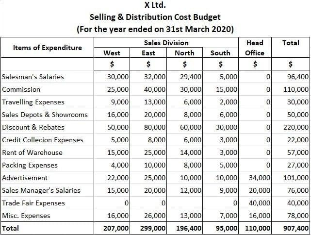 Selling and Distribution Cost Budget Example Solution