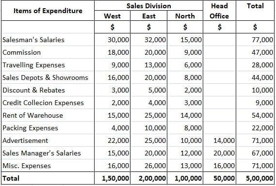 Selling and Distribution Cost Budget Example