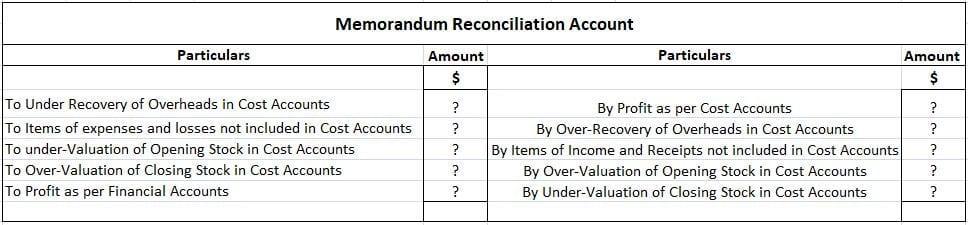 Specimen of Memorandum Reconciliation Account