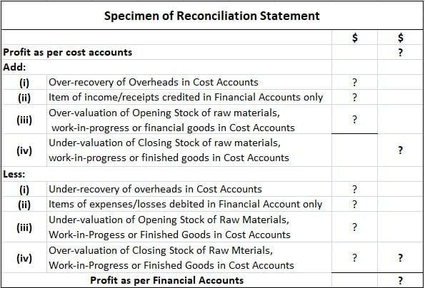 Specimen of Reconciliation of Cost and Financial Accounts Statement