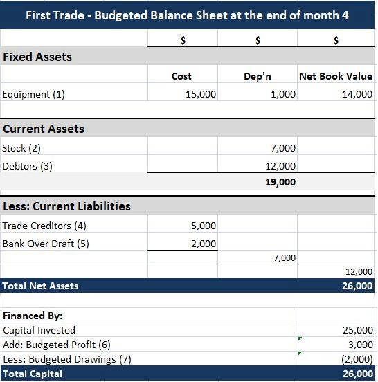 Cash Budget and Budgeted Balance Sheet - Case Study