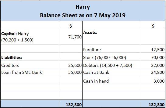 Harry's Balance Sheet After Transaction G