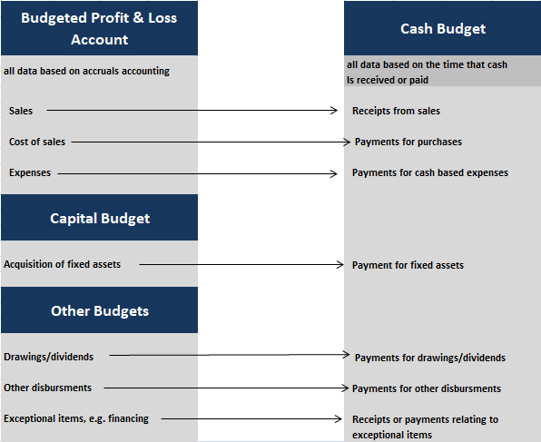 How to prepare a cash budget for a new business